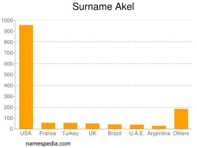 Surname Akel
