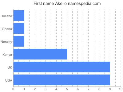 Given name Akello