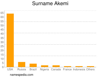 Surname Akemi