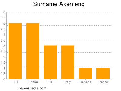 Surname Akenteng