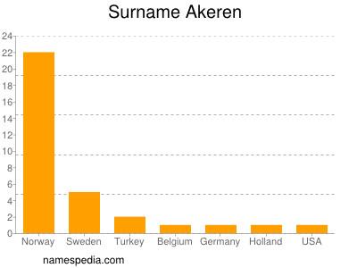 Surname Akeren