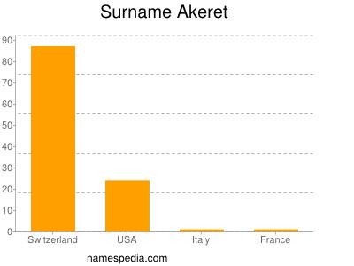 Surname Akeret