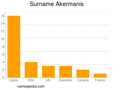 Surname Akermanis