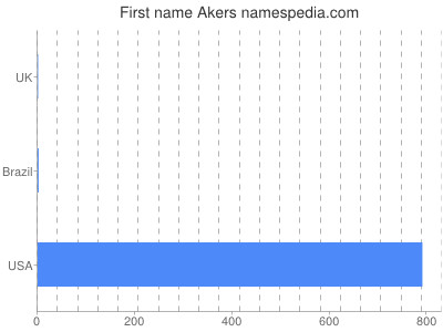 Given name Akers
