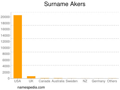 Surname Akers