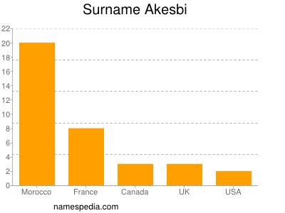 Surname Akesbi