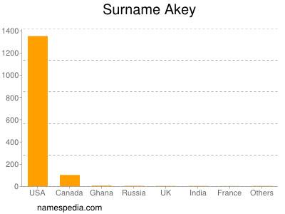 Surname Akey
