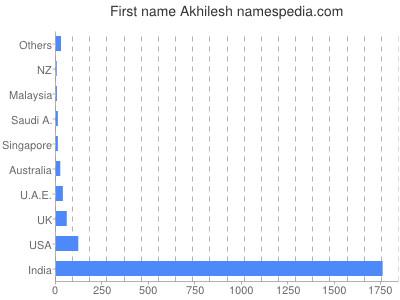 Given name Akhilesh