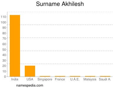 Surname Akhilesh