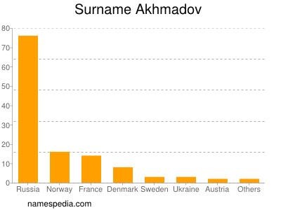 Surname Akhmadov