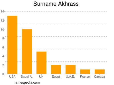 Surname Akhrass