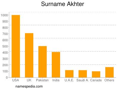 Surname Akhter