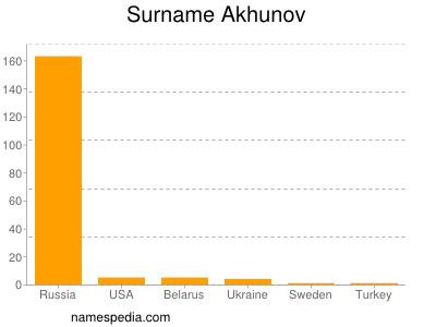 Surname Akhunov