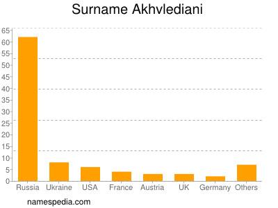 Surname Akhvlediani