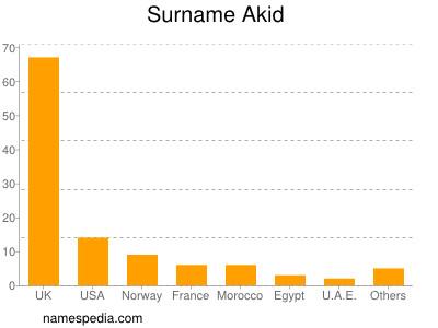 Surname Akid