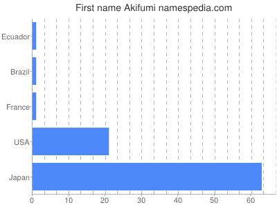 Given name Akifumi