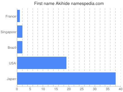 Given name Akihide