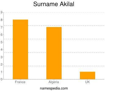 Surname Akilal