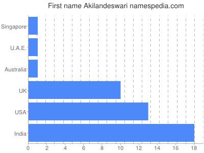 Given name Akilandeswari