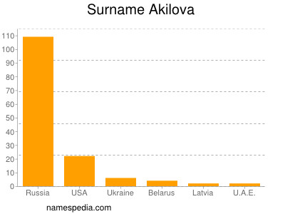 Surname Akilova