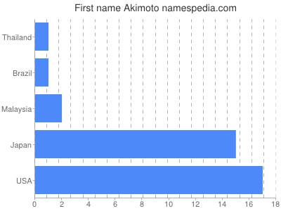 Given name Akimoto