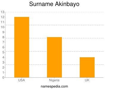 Surname Akinbayo