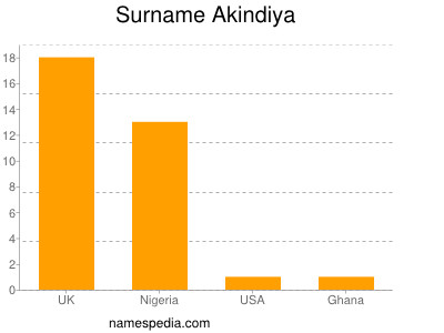 Surname Akindiya