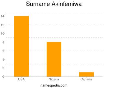 Surname Akinfemiwa