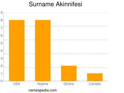 Surname Akinnifesi
