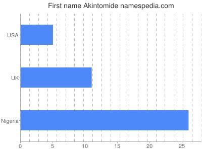 Given name Akintomide