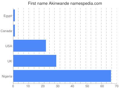 Given name Akinwande