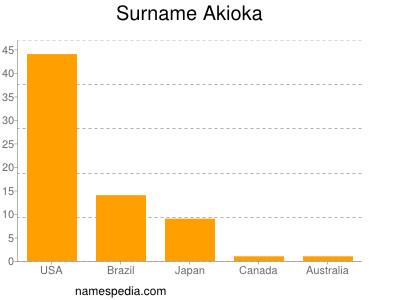 Surname Akioka