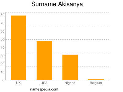 Surname Akisanya