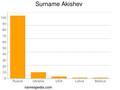 Surname Akishev