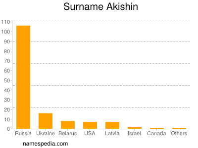 Surname Akishin