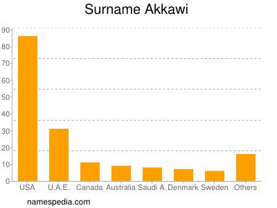 Surname Akkawi
