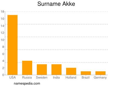 Surname Akke