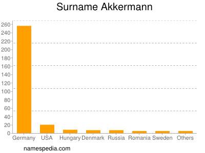 Familiennamen Akkermann