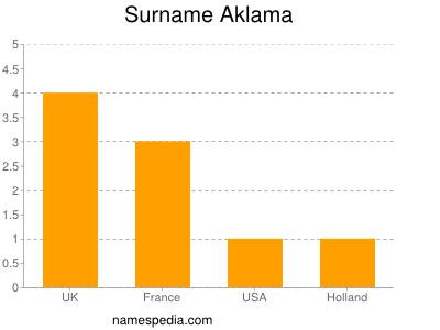 Surname Aklama