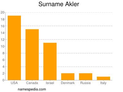 Surname Akler