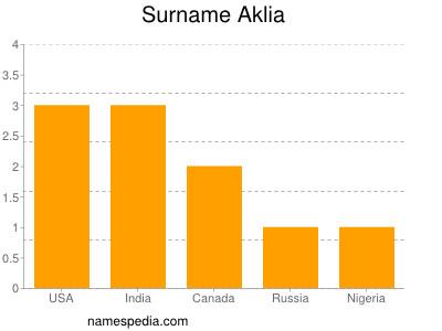 Surname Aklia