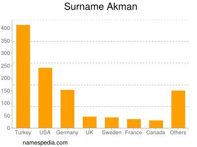 Surname Akman