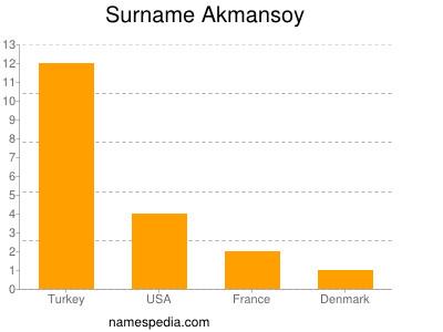 Surname Akmansoy
