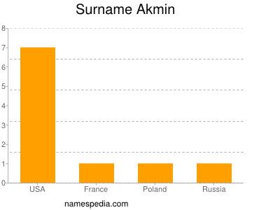 Surname Akmin