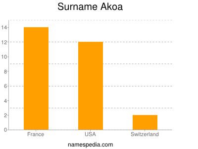 Surname Akoa