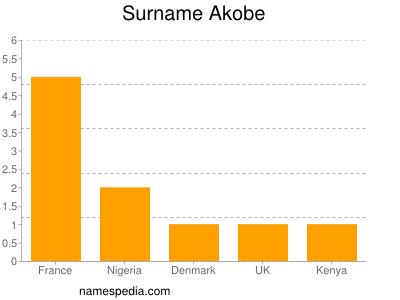 Surname Akobe