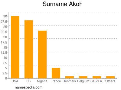 Surname Akoh