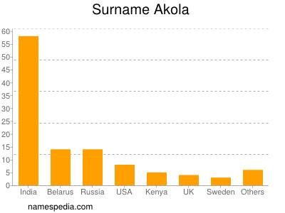 Surname Akola