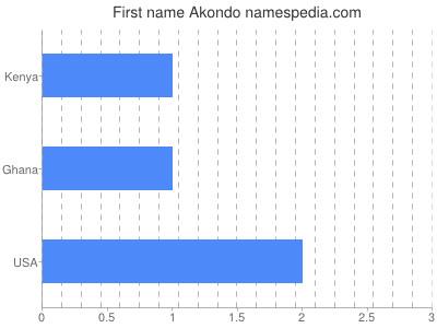 Given name Akondo