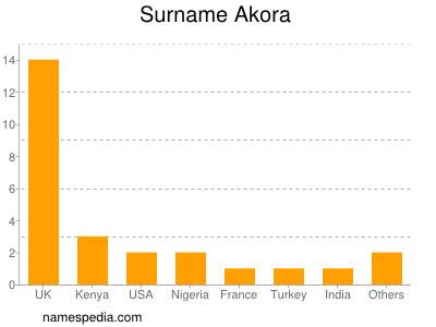 Surname Akora